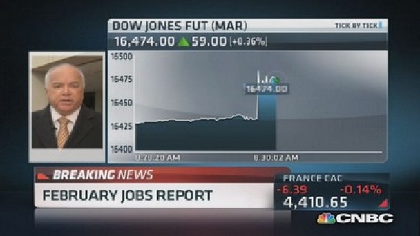 Squawk Box: February non-farm payrolls up 175,000; Unemployment at 6.7%: Watch the Full Episode Now